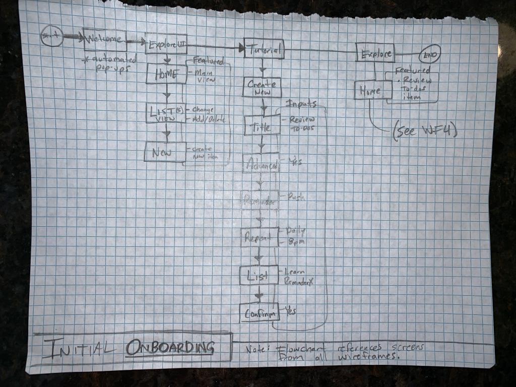 ReminderX - Week 4 - Initial Design - Flows and Frames_Page_3 (Medium)