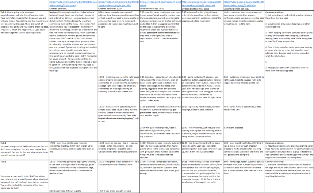 a spreadsheet with notes about each users usability session
