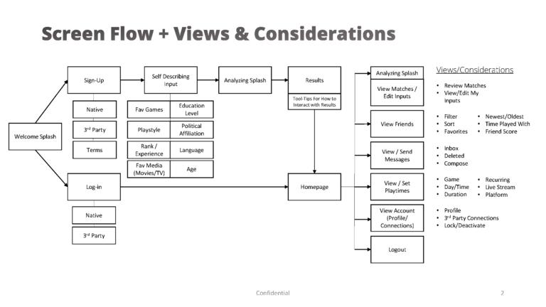 Screen/Process Flow