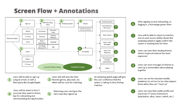 Flow w/Annotations